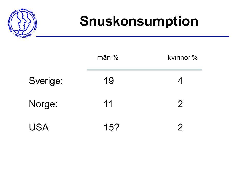 Snuskonsumption män % kvinnor % Sverige: 19 4 Norge: 11 2 USA 15 2