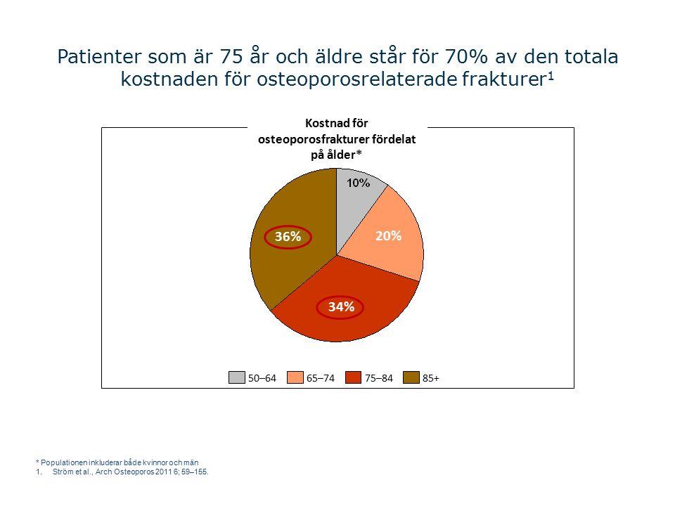 Kostnad för osteoporosfrakturer fördelat på ålder*