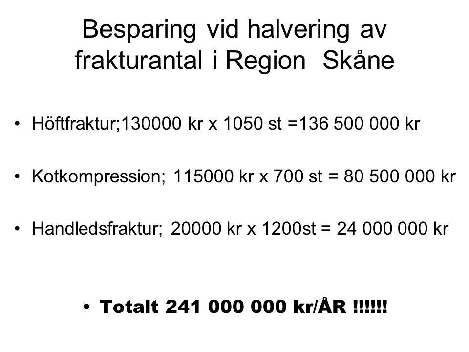 Besparing vid halvering av frakturantal i Region Skåne