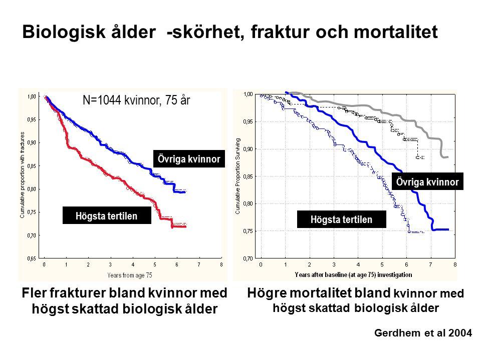 Biologisk ålder -skörhet, fraktur och mortalitet