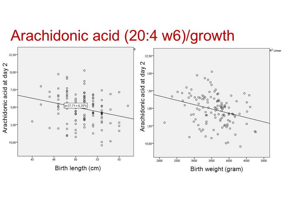 Arachidonic acid (20:4 w6)/growth