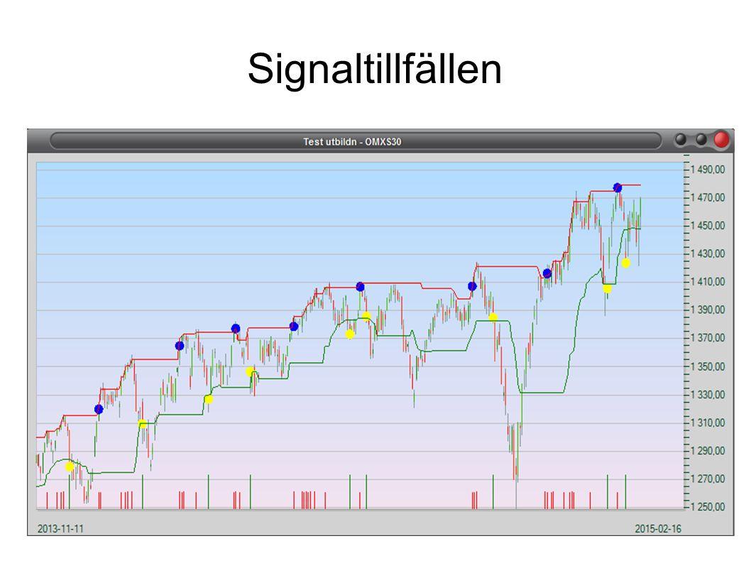 Signaltillfällen