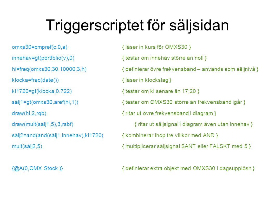 Triggerscriptet för säljsidan
