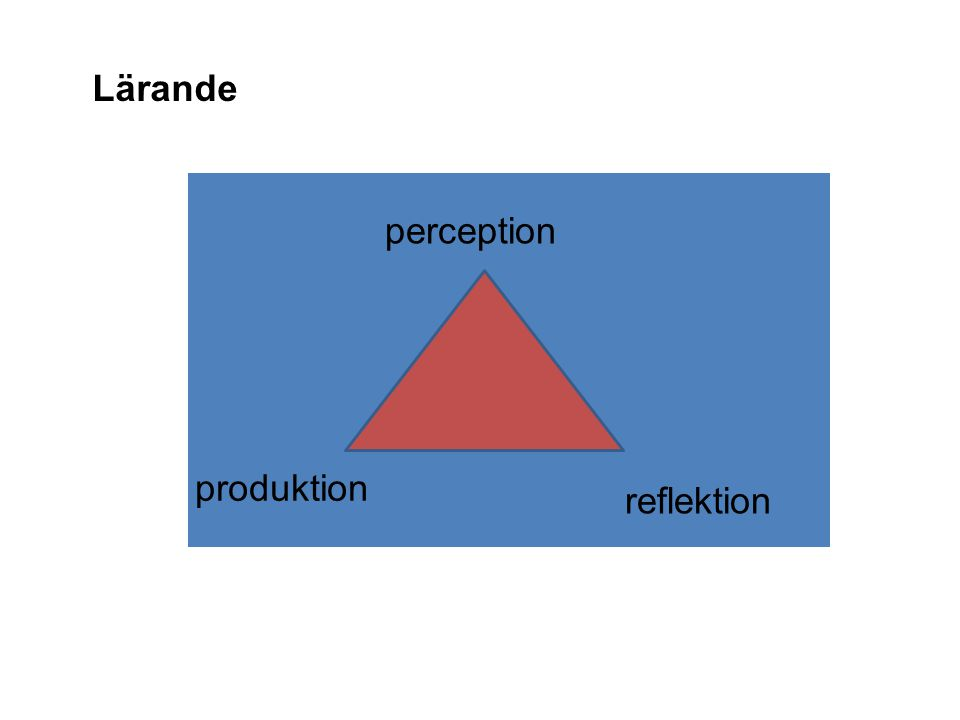 Lärande produktion perception reflektion