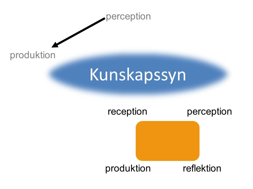 Kunskapssyn produktion perception reception perception produktion