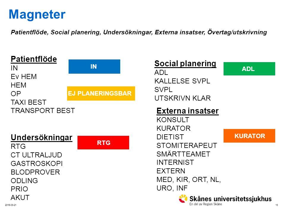 Magneter Patientflöde Social planering Externa insatser KONSULT