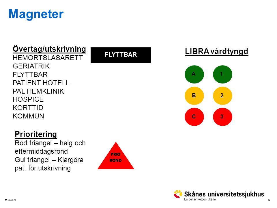 Magneter Övertag/utskrivning LIBRA vårdtyngd Prioritering