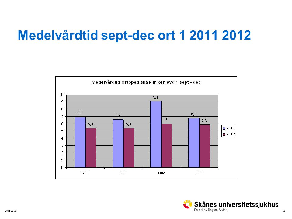 Medelvårdtid sept-dec ort 1 2011 2012