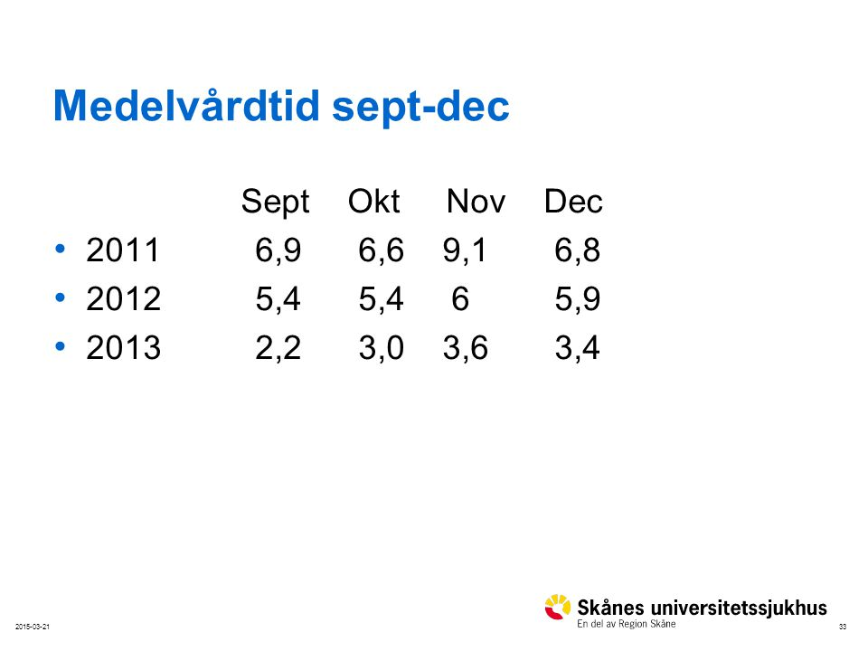 Medelvårdtid sept-dec
