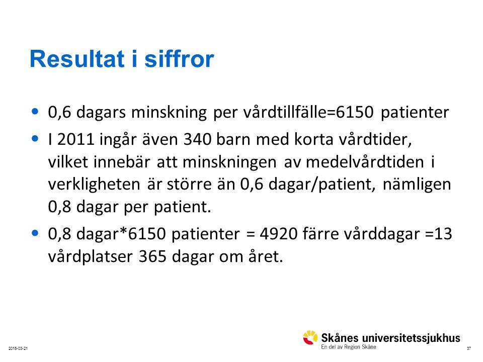Resultat i siffror 0,6 dagars minskning per vårdtillfälle=6150 patienter.
