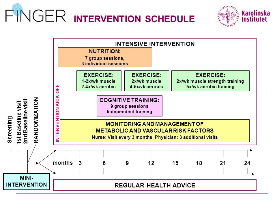 INTERVENTION SCHEDULE