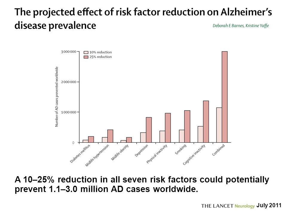 It has been recently estimated that up to 50% of AD are related to modifiable risk factors. A 10–25% reduction in such factors could potentially prevent up to 3 million AD cases worldwide, with the combined reduction having the greatest impact on dementia prevalence. The ongoing RCTs will show if this is possible and what are the best ways to modify risk factors.
