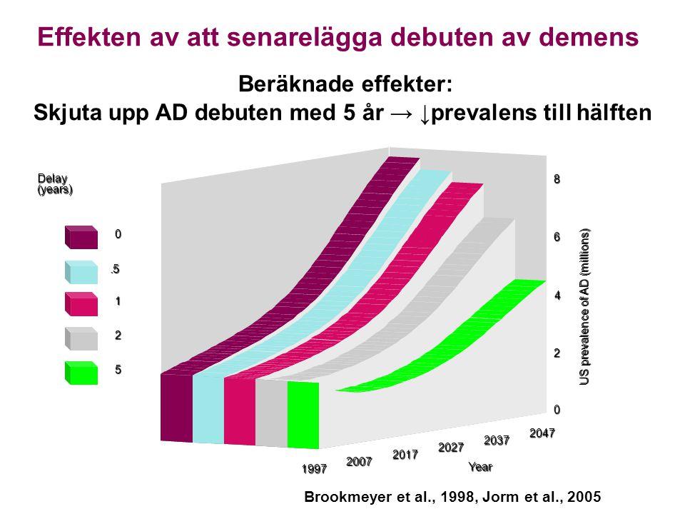 Effekten av att senarelägga debuten av demens