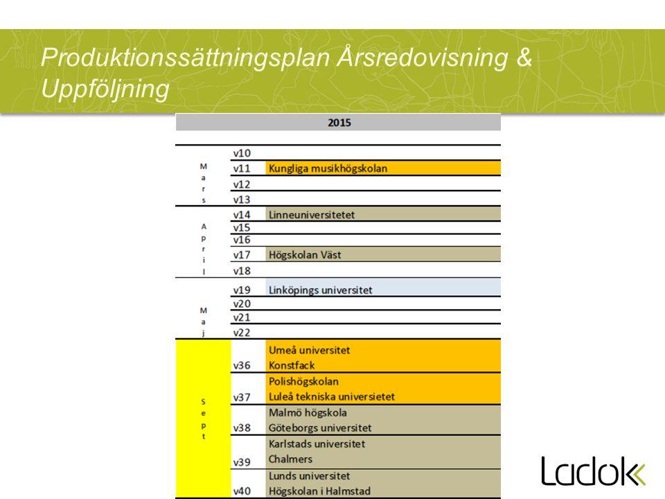 Produktionssättningsplan Årsredovisning & Uppföljning