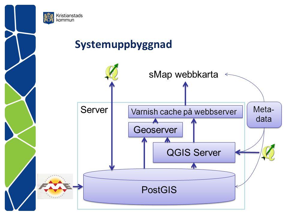 Systemuppbyggnad sMap webbkarta Server Geoserver QGIS Server PostGIS