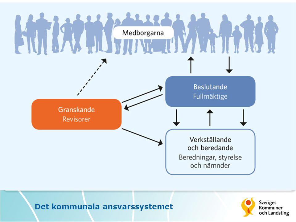 Det kommunala ansvarssystemet