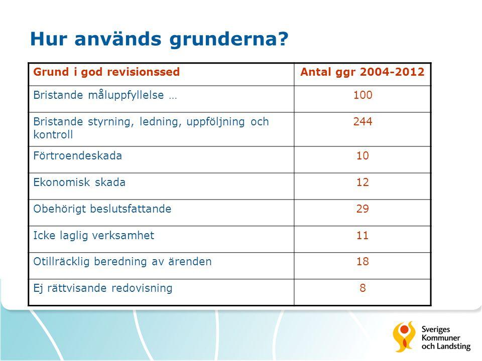 Hur används grunderna Grund i god revisionssed Antal ggr 2004-2012