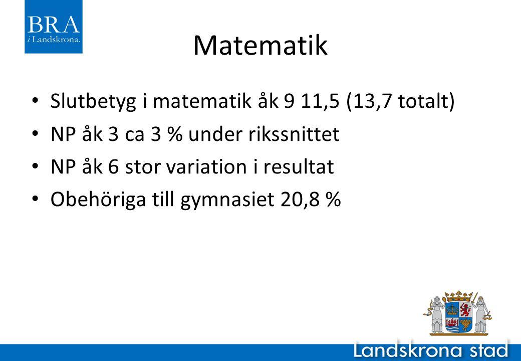 Matematik Slutbetyg i matematik åk 9 11,5 (13,7 totalt)