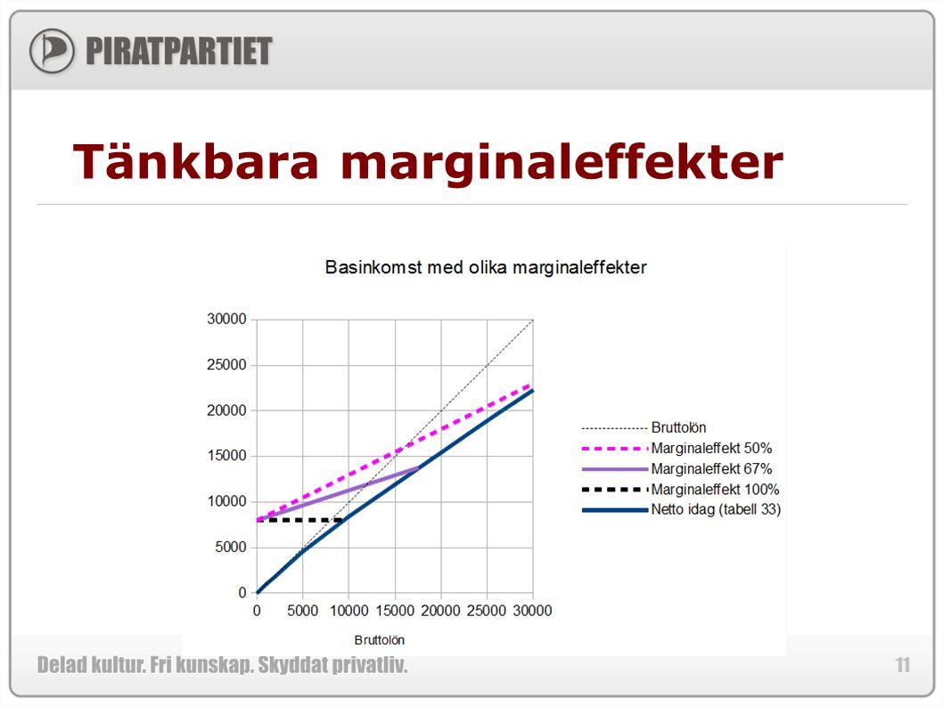 Tänkbara marginaleffekter
