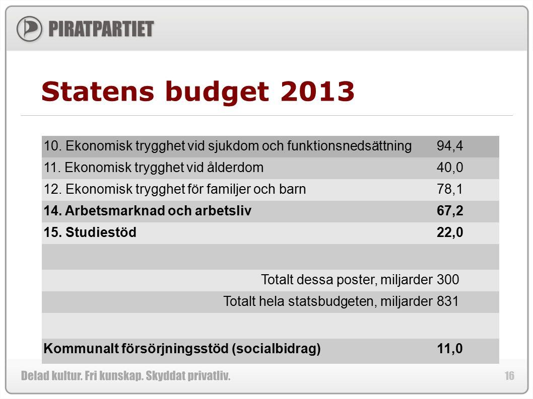 Statens budget 2013 10. Ekonomisk trygghet vid sjukdom och funktionsnedsättning. 94,4. 11. Ekonomisk trygghet vid ålderdom.