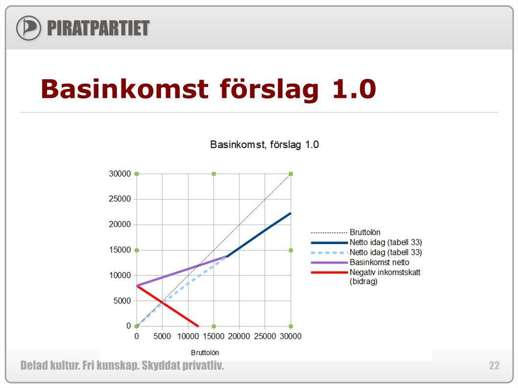 Basinkomst förslag 1.0