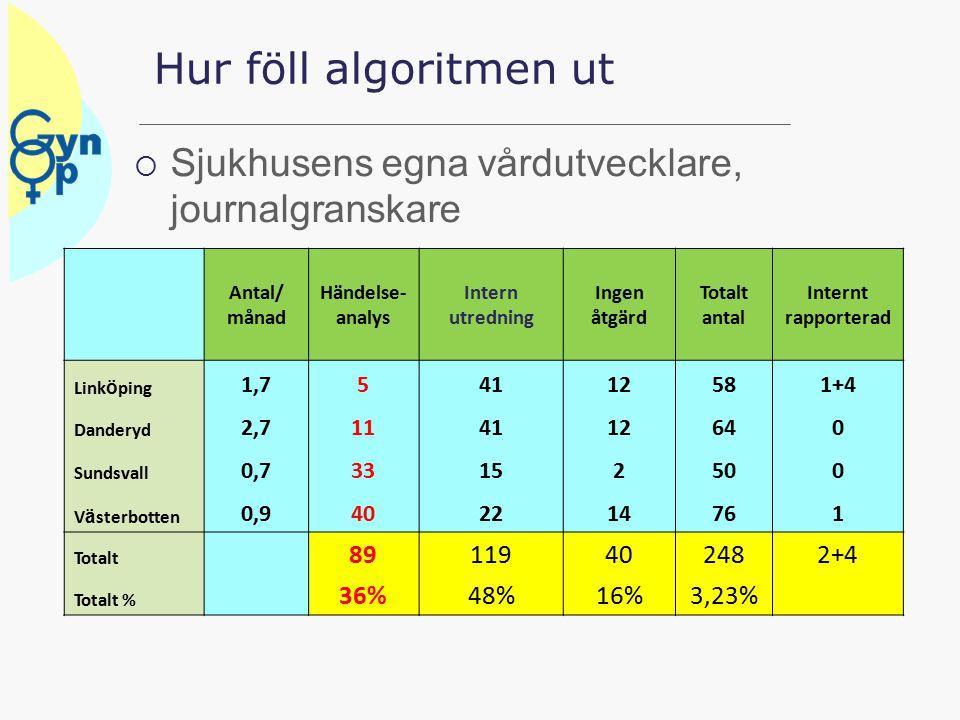 Hur föll algoritmen ut Sjukhusens egna vårdutvecklare, journalgranskare. Antal/ månad. Händelse-analys.