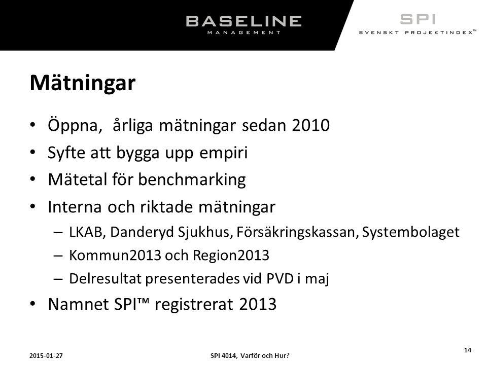 Mätningar Öppna, årliga mätningar sedan 2010