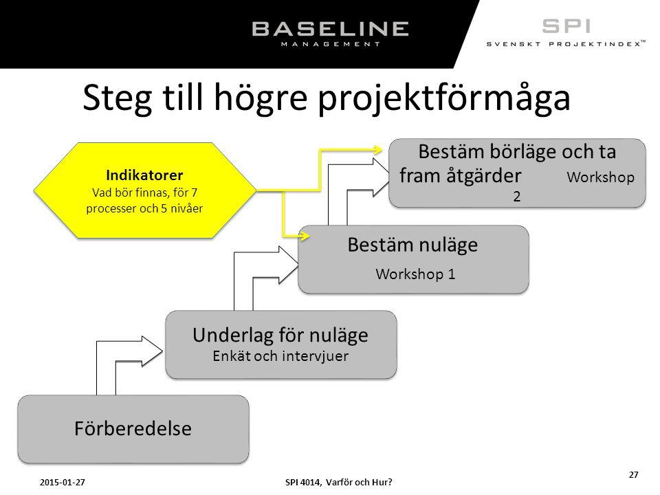 Steg till högre projektförmåga