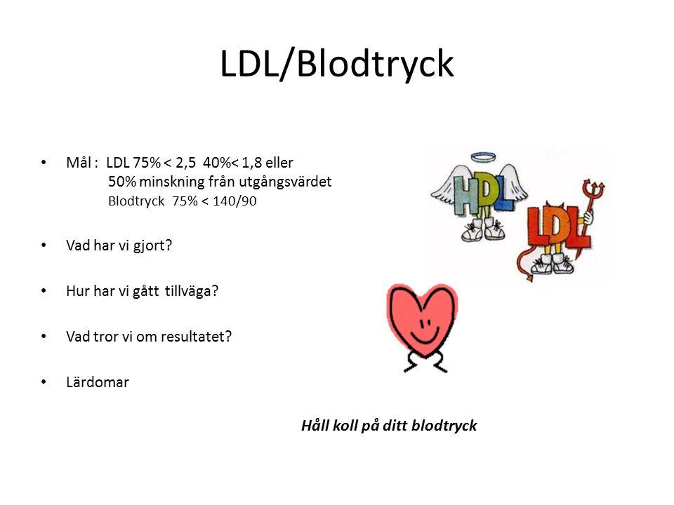 LDL/Blodtryck Håll koll på ditt blodtryck