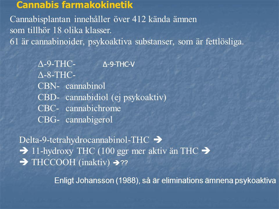 Cannabis farmakokinetik