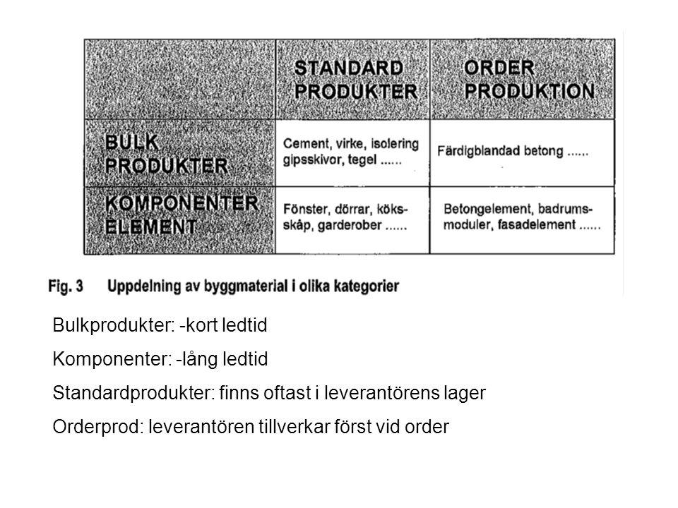 Bulkprodukter: -kort ledtid