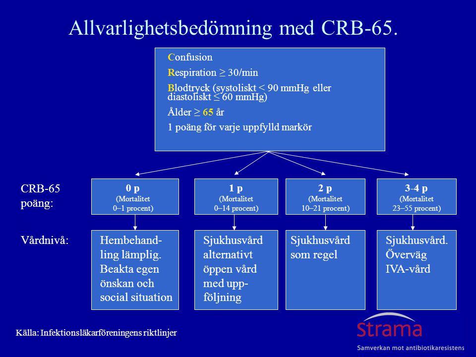 Allvarlighetsbedömning med CRB-65.