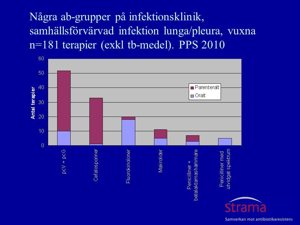 Några ab-grupper på infektionsklinik, samhällsförvärvad infektion lunga/pleura, vuxna n=181 terapier (exkl tb-medel). PPS 2010