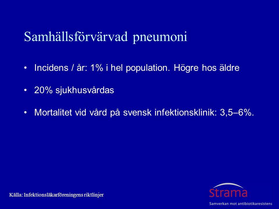 Samhällsförvärvad pneumoni