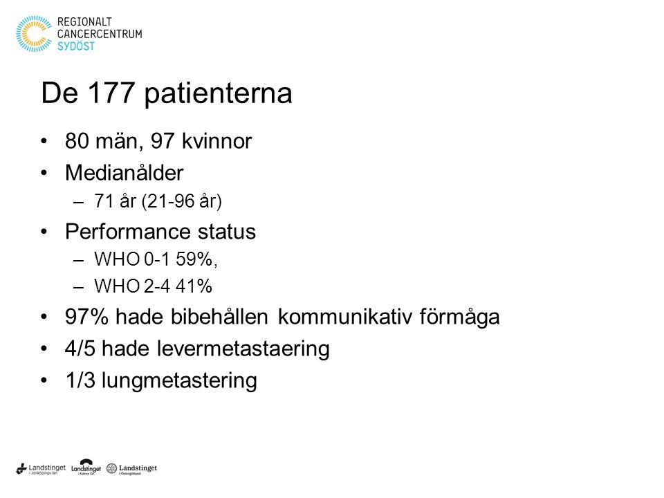 De 177 patienterna 80 män, 97 kvinnor Medianålder Performance status