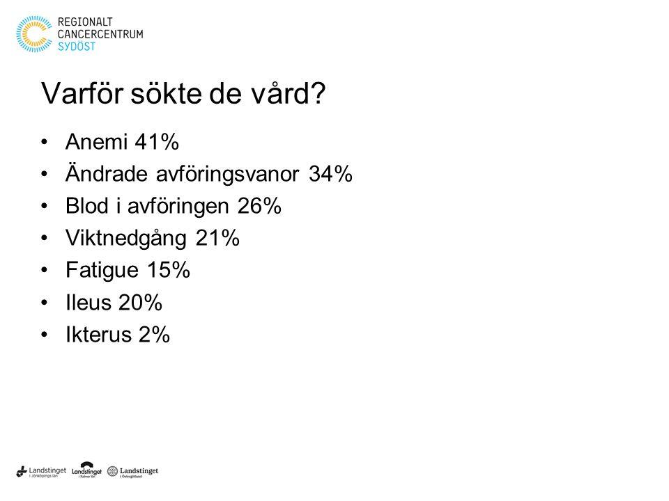 Varför sökte de vård Anemi 41% Ändrade avföringsvanor 34%