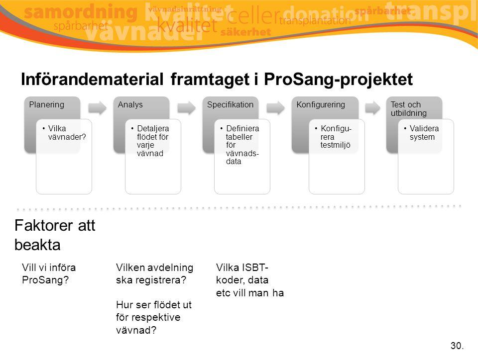 Införandematerial framtaget i ProSang-projektet