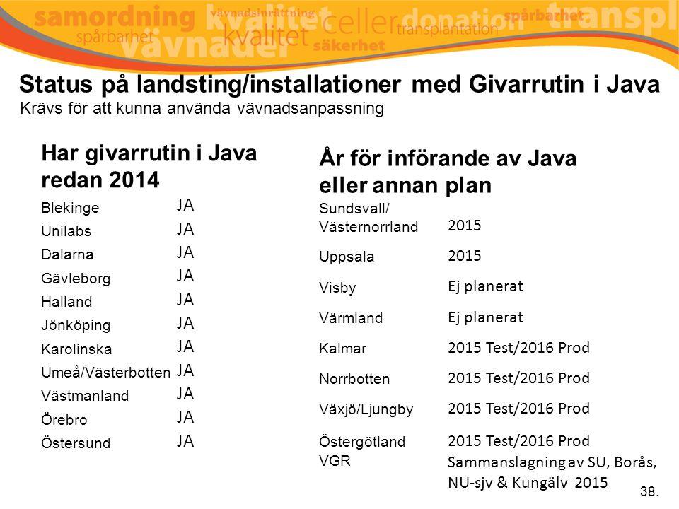 Status på landsting/installationer med Givarrutin i Java