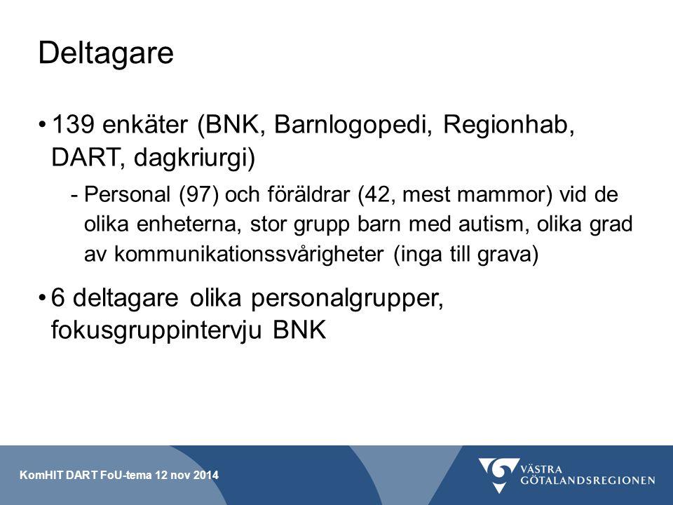 Deltagare 139 enkäter (BNK, Barnlogopedi, Regionhab, DART, dagkriurgi)