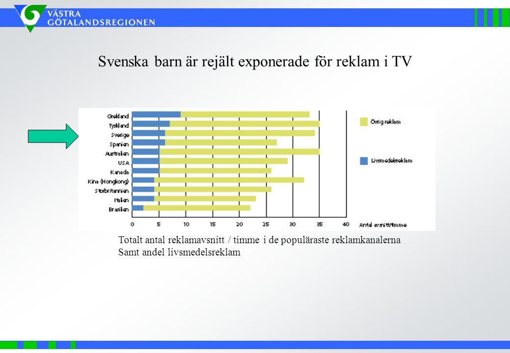 Svenska barn är rejält exponerade för reklam i TV