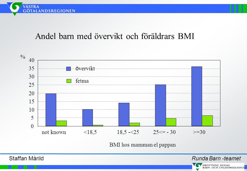 Andel barn med övervikt och föräldrars BMI