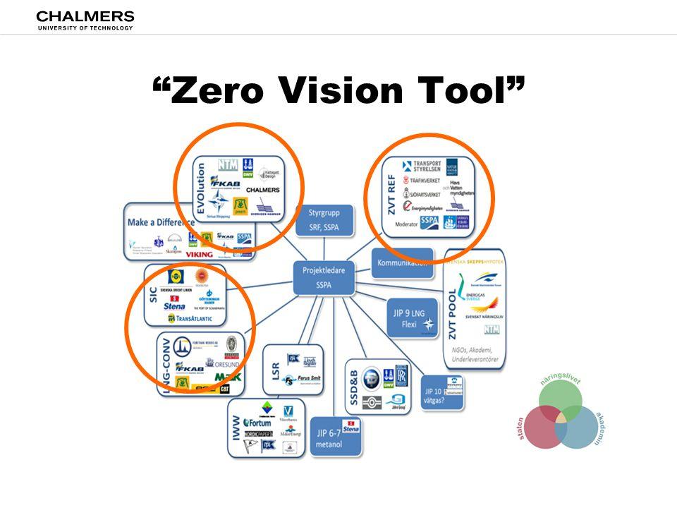 Zero Vision Tool