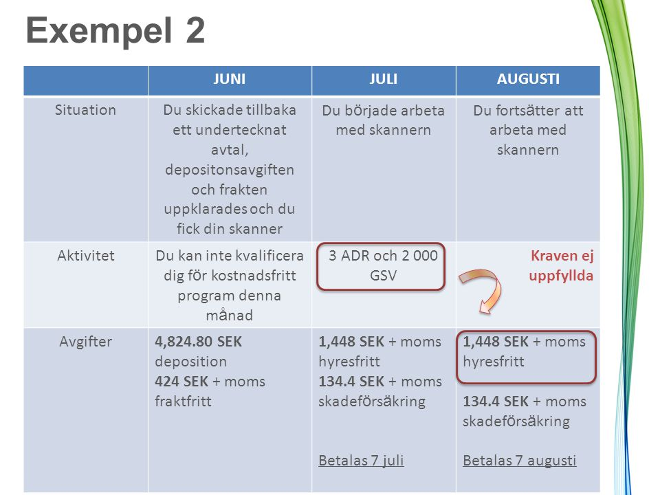 Exempel 2 JUNI JULI AUGUSTI Situation