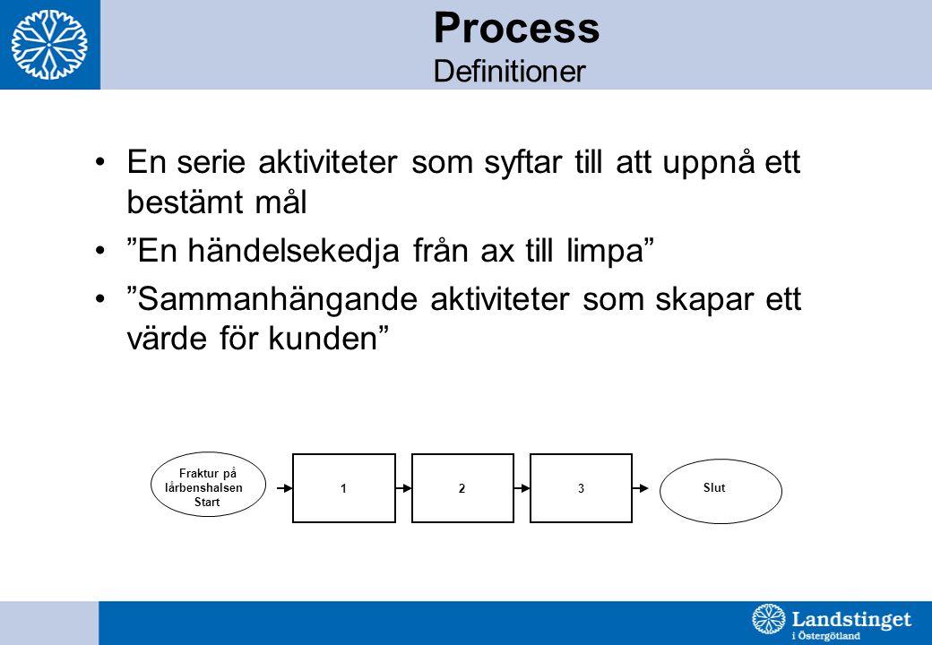 Process Definitioner En serie aktiviteter som syftar till att uppnå ett bestämt mål. En händelsekedja från ax till limpa