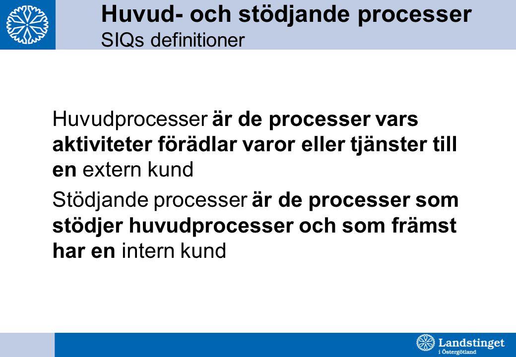 Huvud- och stödjande processer SIQs definitioner