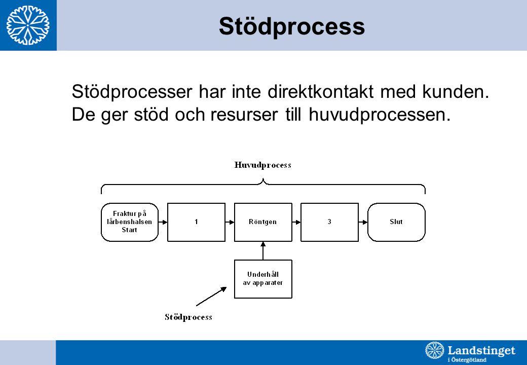 Stödprocess Stödprocesser har inte direktkontakt med kunden.