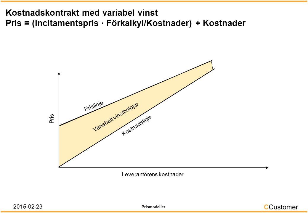 Kostnadskontrakt med fast vinstbelopp Pris = Kostnader + Vinstbelopp