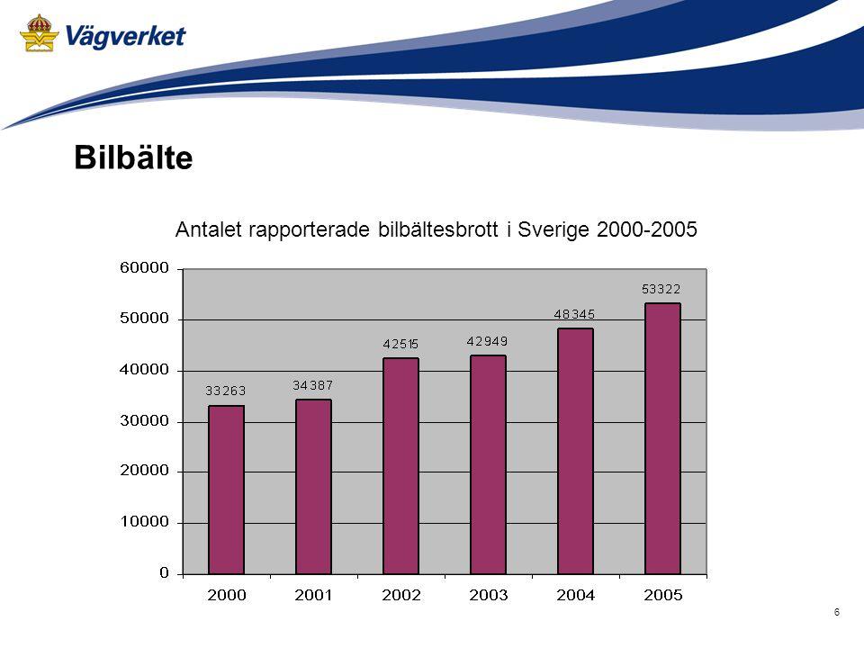 Antalet rapporterade bilbältesbrott i Sverige 2000-2005