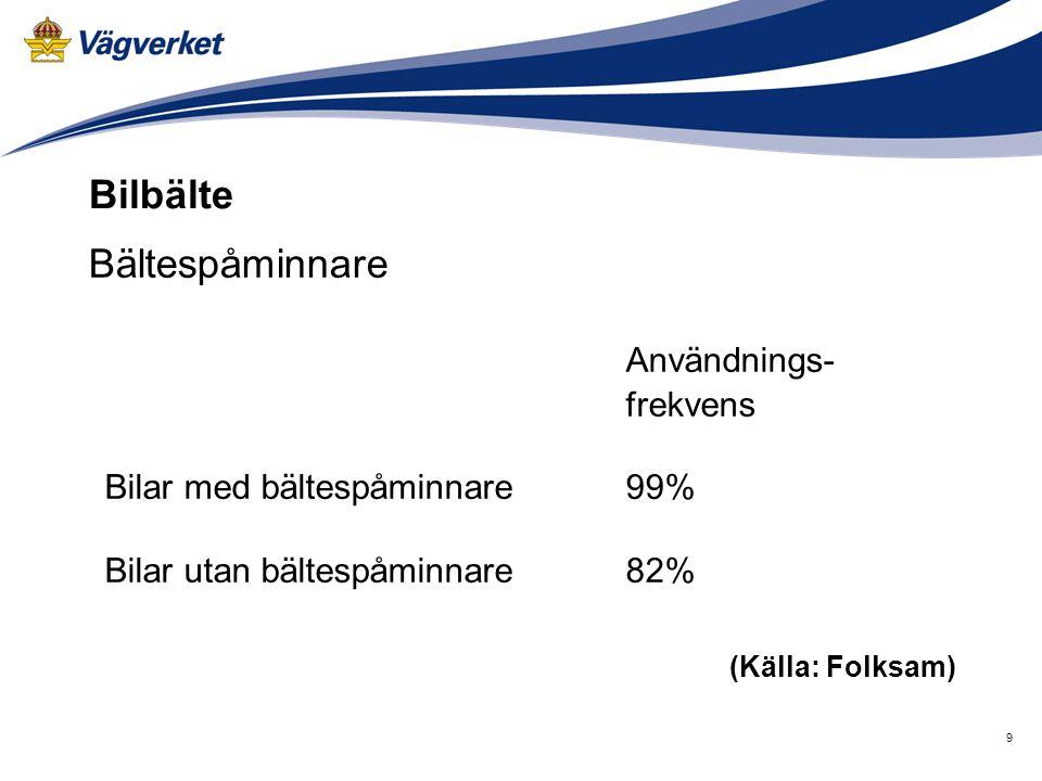 Användnings- (Källa: Folksam) Bilbälte Bältespåminnare frekvens