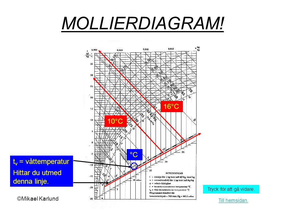 MOLLIERDIAGRAM! 16°C 10°C °C tv = våttemperatur